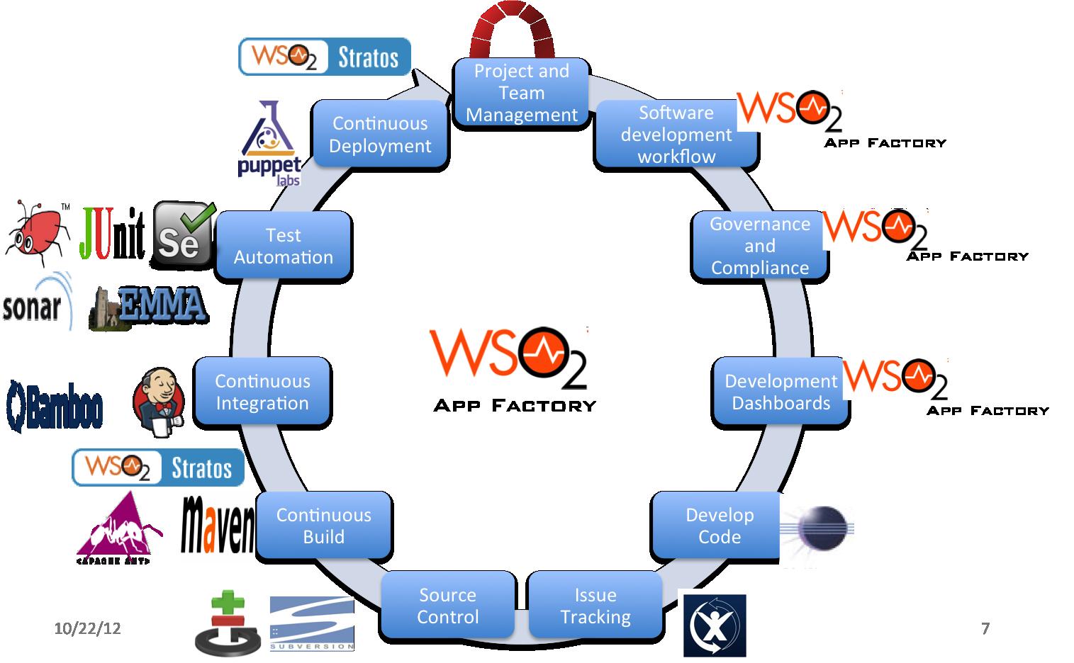 Devops factory tools for app development wso2 app factory for Application design tools