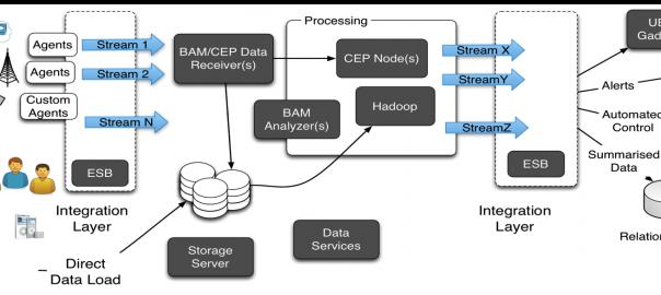 WSO2 Big Data Platform